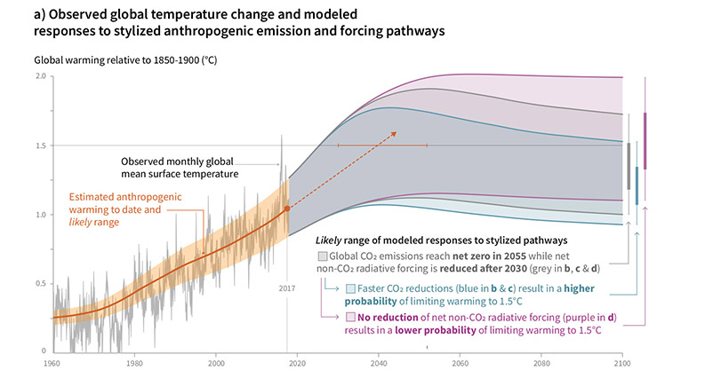 Rite On Climate Change Global Temperatures