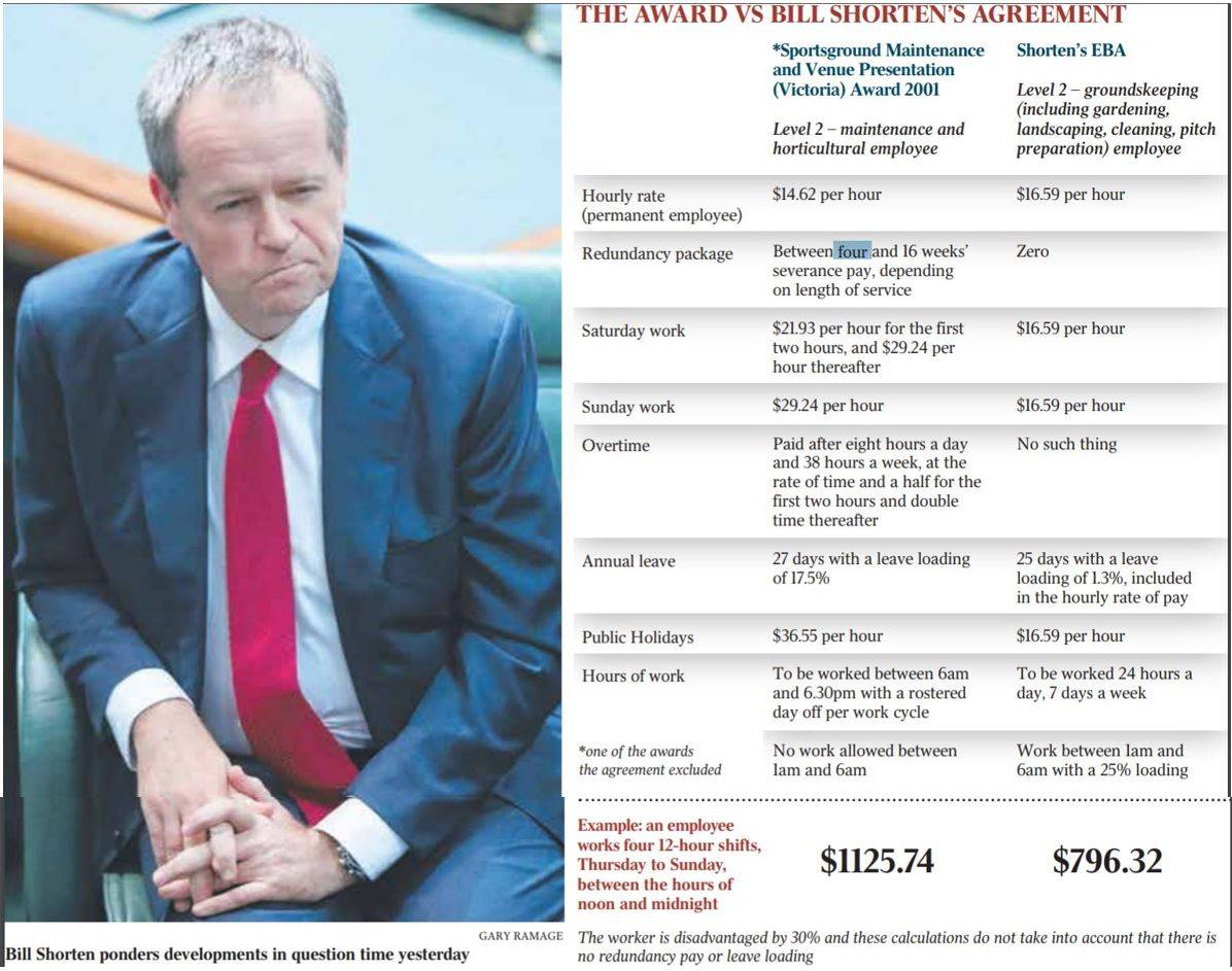 Bill Shorten agreements