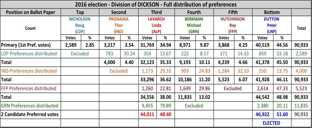 Preference Voting RiteON