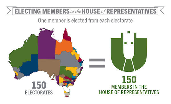 House of Representatives preferences RiteON