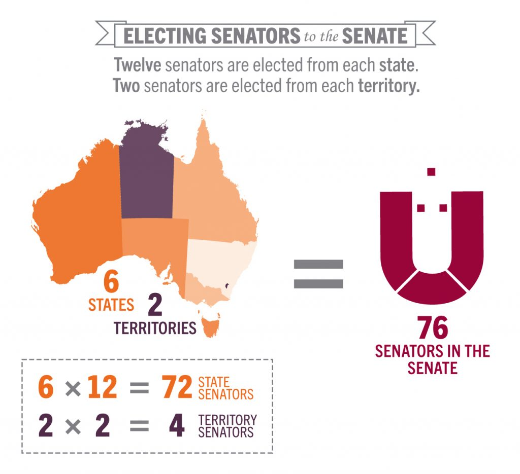 Electing Senators RiteON