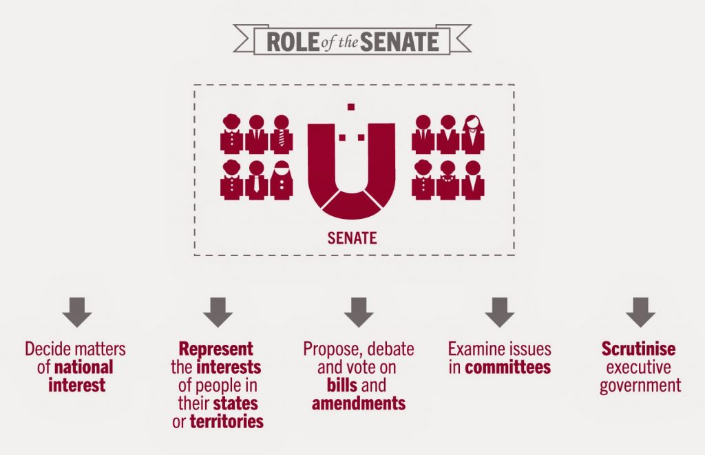 Role of the Senate RiteON