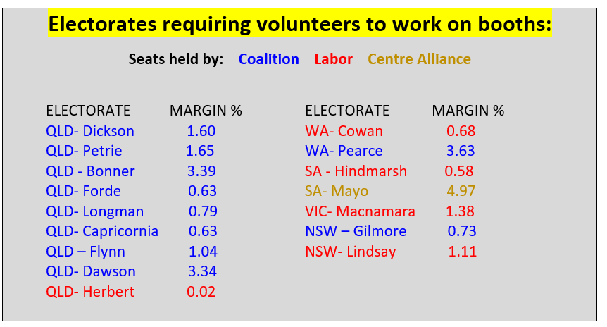 Electorates requiring volunteers