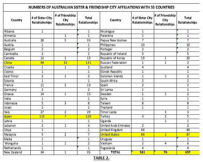 Number of Australian Sister & Friendship City Affiliations with 55 Countries