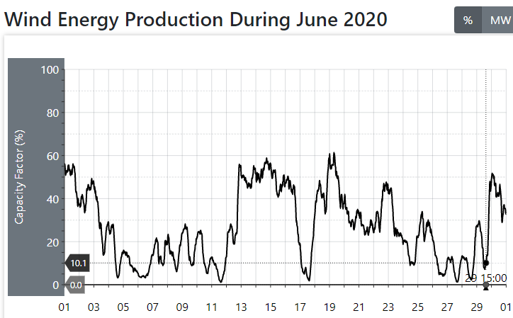 Wind energy production during June 2020